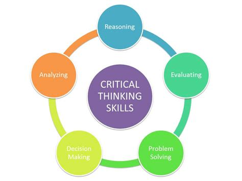 Developing critical thinking skills in the classroom jpg 960x720